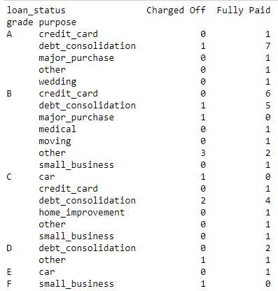 Contingency Table in Python - GeeksforGeeks
