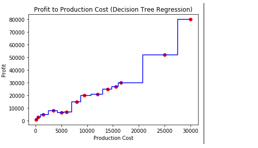 Python | Decision Tree Regression using sklearn - GeeksforGeeks