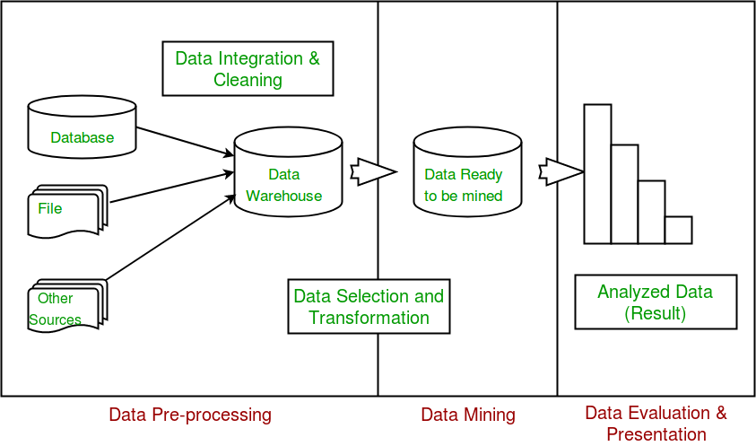 Graph of the steps in the data analysis process.