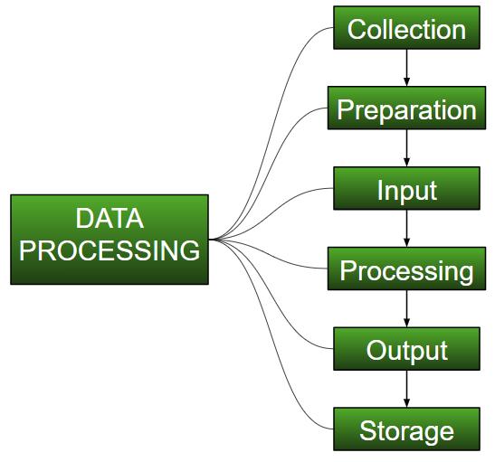 ml understanding data processing geeksforgeeks