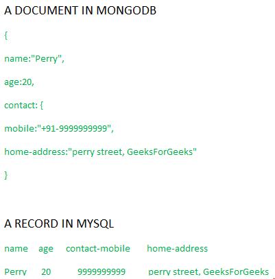 MongoDB vs MySQL - GeeksforGeeks