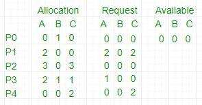 allocation, request matrix