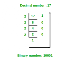 Python program to covert decimal to binary number