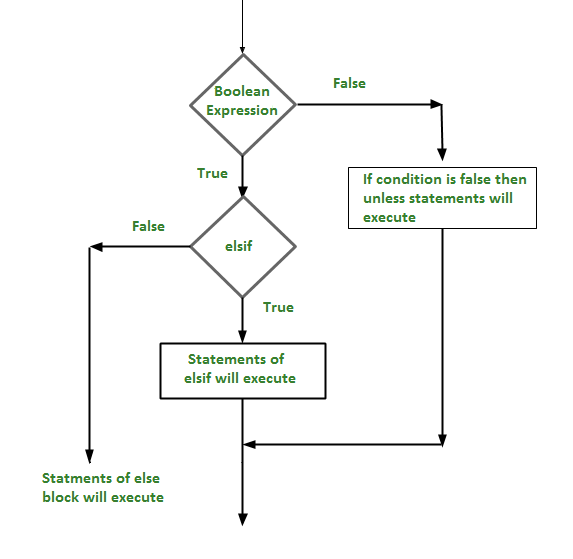 Perl | Decision Making (if, if-else, Nested–if, if-elsif