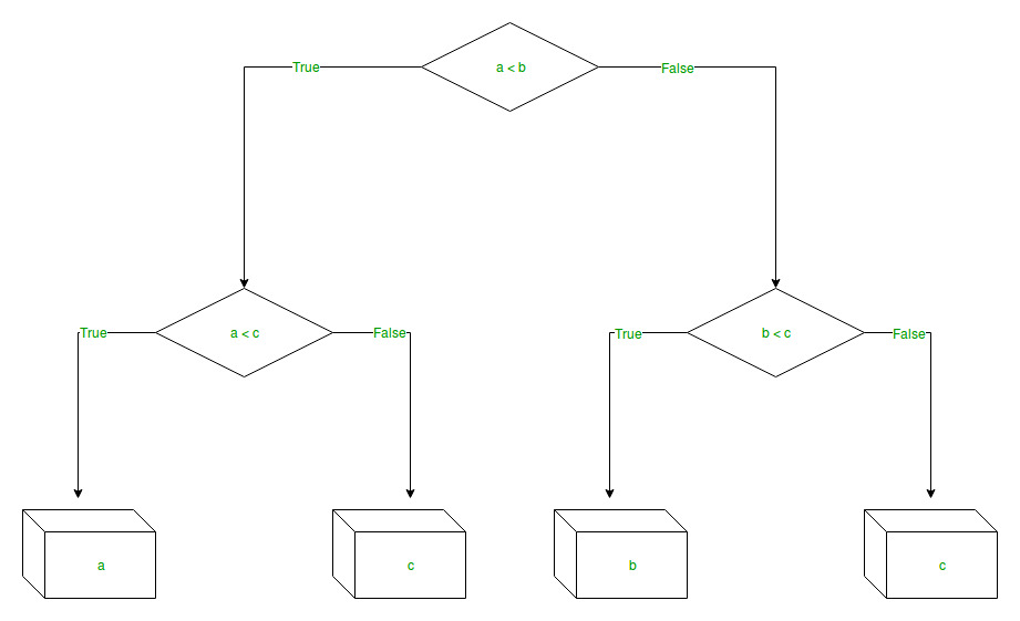 Python | Decision Tree Regression using sklearn - GeeksforGeeks