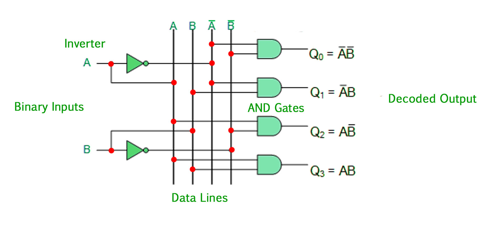 The 2-to-4 line binary decoder depicted above consists of an array of four  AND gates. The 2 binary inputs labelled A and B are decoded into one of 4  outputs ...