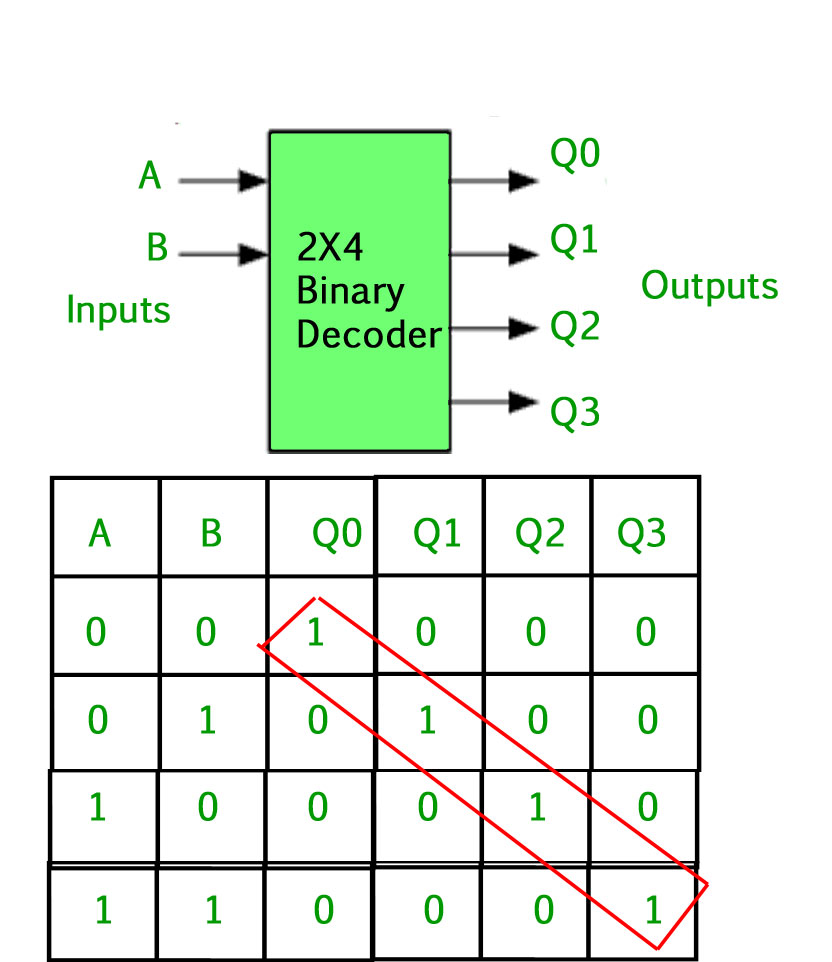 Digital Logic Binary Decoder Geeksforgeeks Diagram For 8 To 3 Encoder The Inputs A And B Determine Which Output Line From Q0 Q3 Is High At Level 1 While Remaining Outputs Are Held Low 0 So