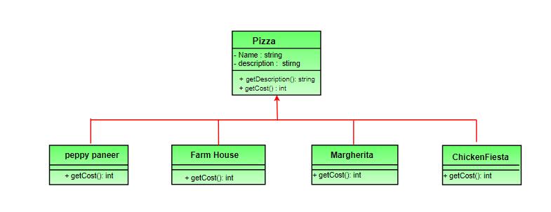 Decorator Pattern | Set 1 (Background) - GeeksforGeeks