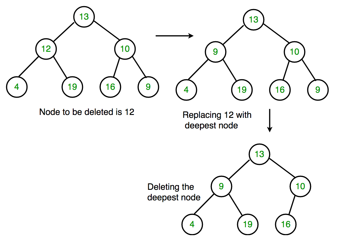 Algoritma dan Struktur Data. Binary Tree & Binary Search Tree (BST) - PDF Free Download