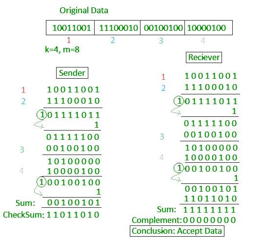 Computer Networks | Error Detection - GeeksforGeeks