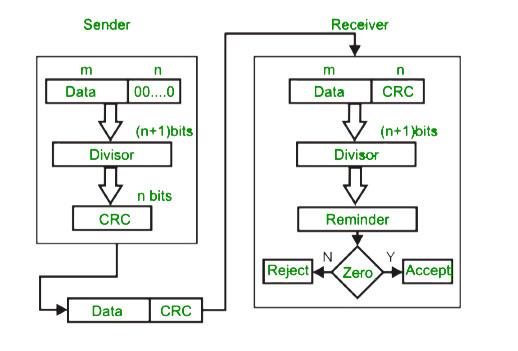 Computer Networks   Error Detection - GeeksforGeeks