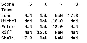 Creating a Pandas dataframe using list of tuples - GeeksforGeeks