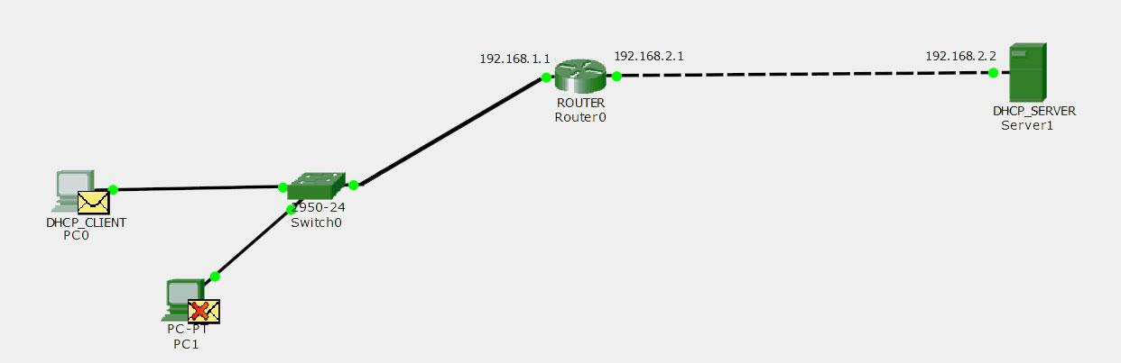 Computer Network | DHCP Relay Agent - GeeksforGeeks