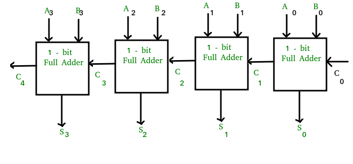 circuit diagram 2 bit full adder