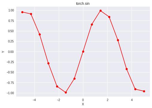 Python | PyTorch sin() method - GeeksforGeeks