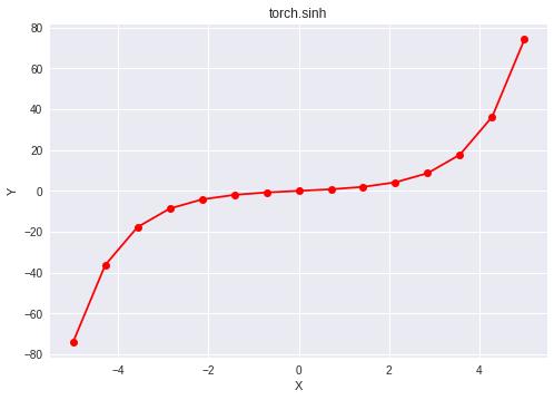 Python | PyTorch sinh() method - GeeksforGeeks