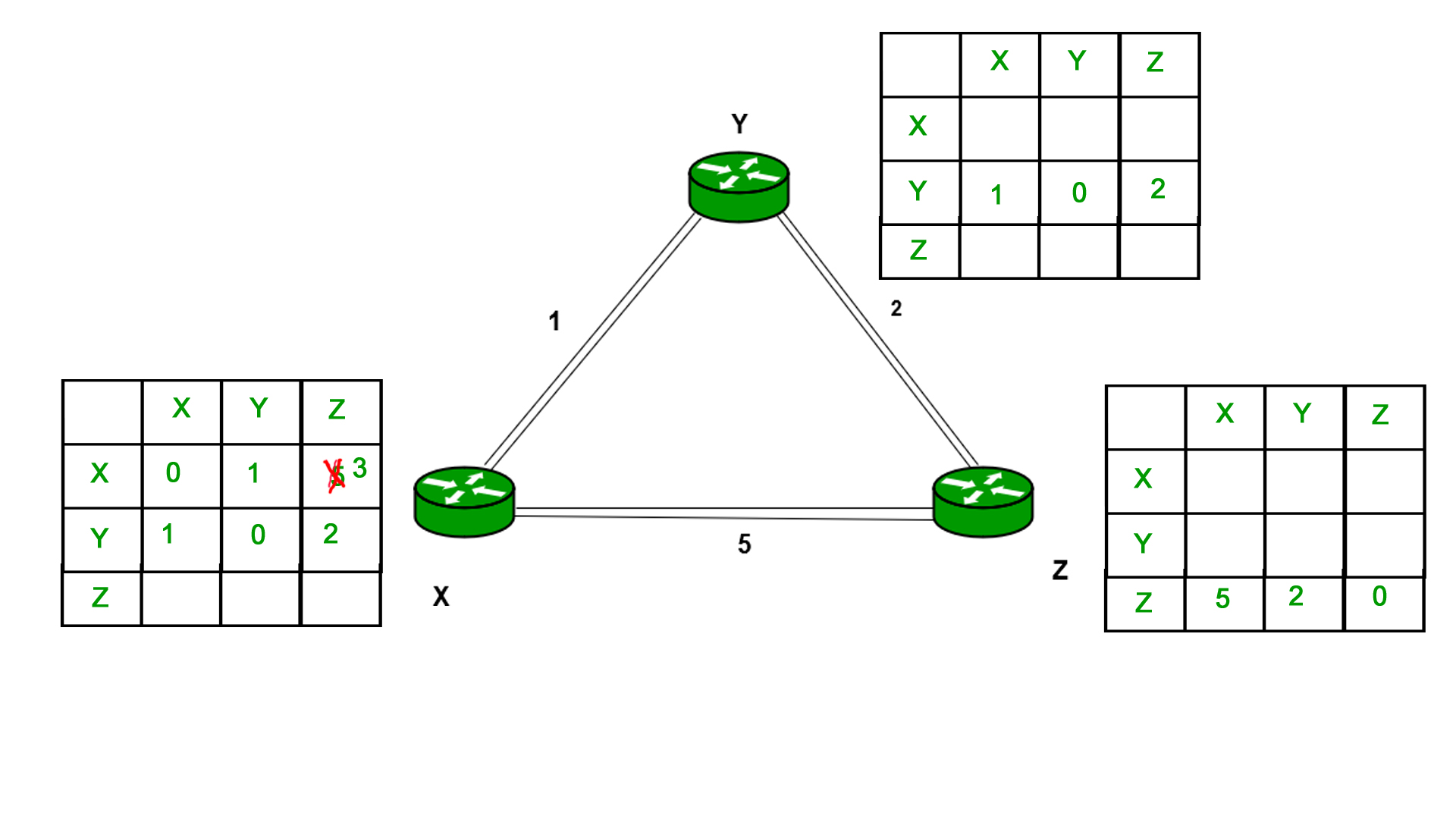 Computer Network | Routing Protocols Set 1 (Distance Vector Routing