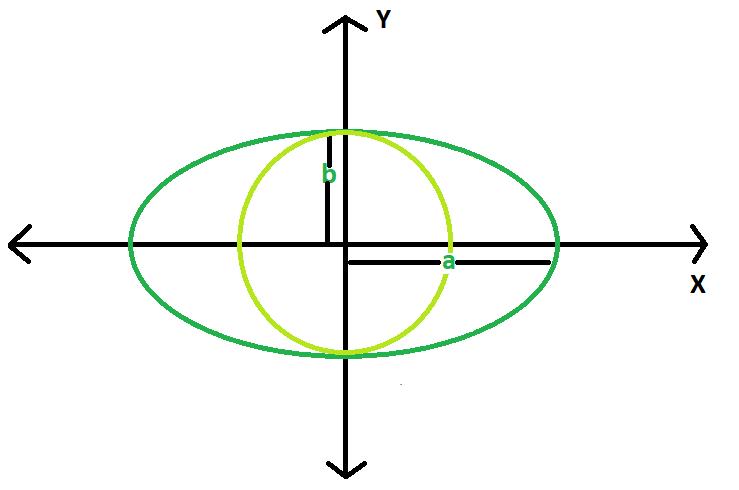 Circle Inside Ellipse