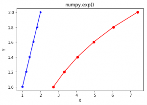 numpy exp() in Python - GeeksforGeeks