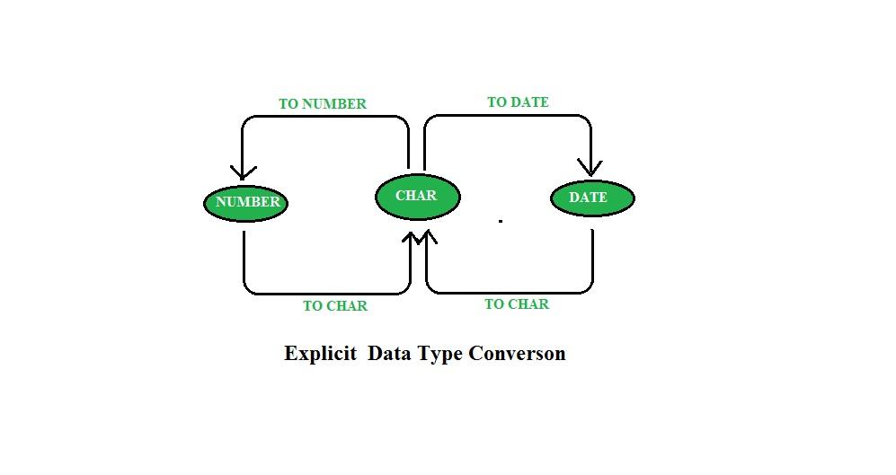 SQL | Conversion Function - GeeksforGeeks