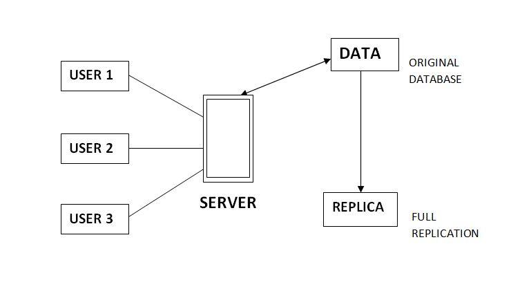 - fULLrEPLICATION - DBMS | Data Replication – GeeksforGeeks