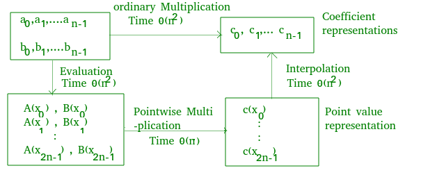 Fast Fourier Transformation for poynomial multiplication - GeeksforGeeks