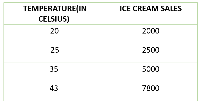 Example of bivariate data can be temperature and ice cream sales in summer season.