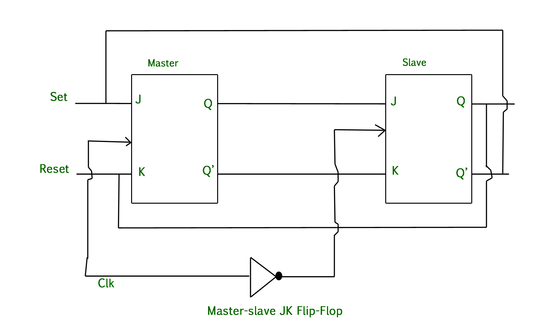Digital Logic Master Slave Jk Flip Flop Geeksforgeeks Simple Pulser Circuit Diagram Working Of A