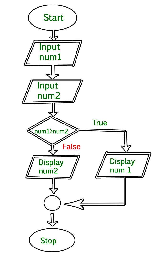 Line Drawing Algorithm In C Language : An introduction to flowcharts geeksforgeeks