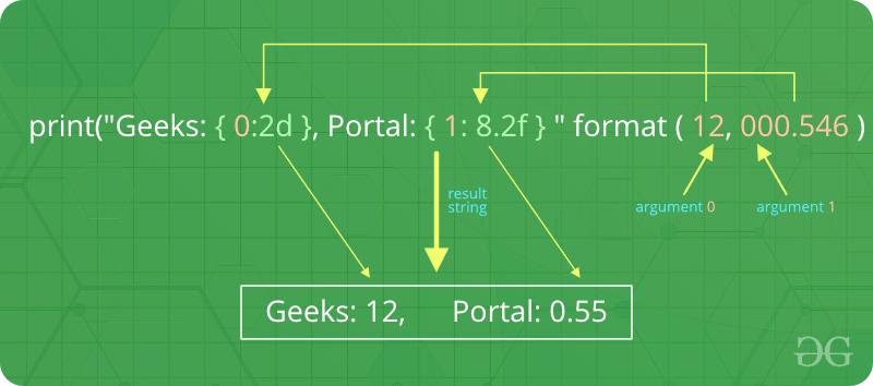 Python | Output Formatting - GeeksforGeeks