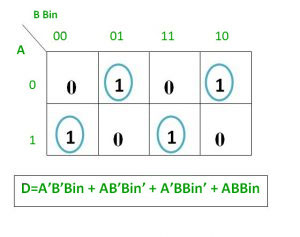 """from above table we can draw the k-map as shown for """"difference"""" and  """"borrow"""""""