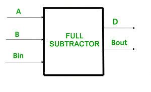 Digital Logic | Full Subtractor - GeeksforGeeks