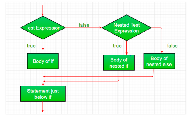 C# Decision Making (if, if-else, if-else-if ladder, nested if