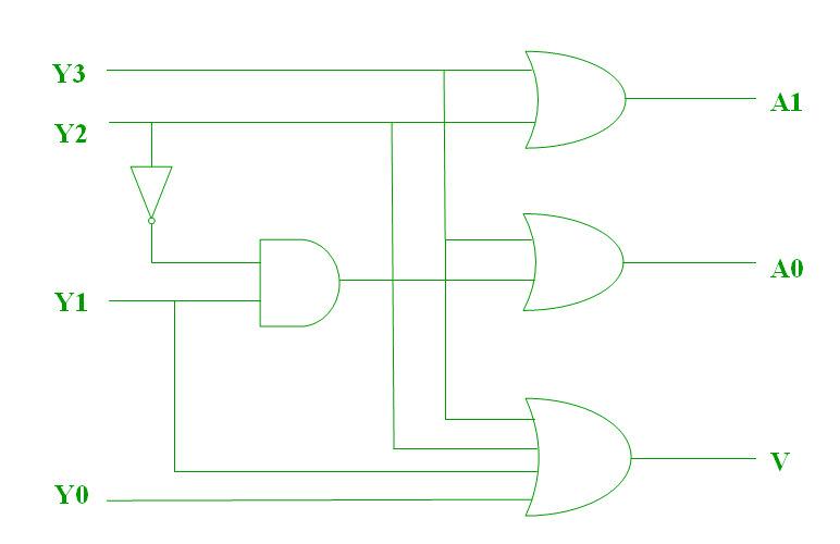 Digital Logic Encoder Geeksforgeeks
