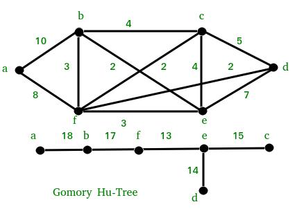 GomoryHu1