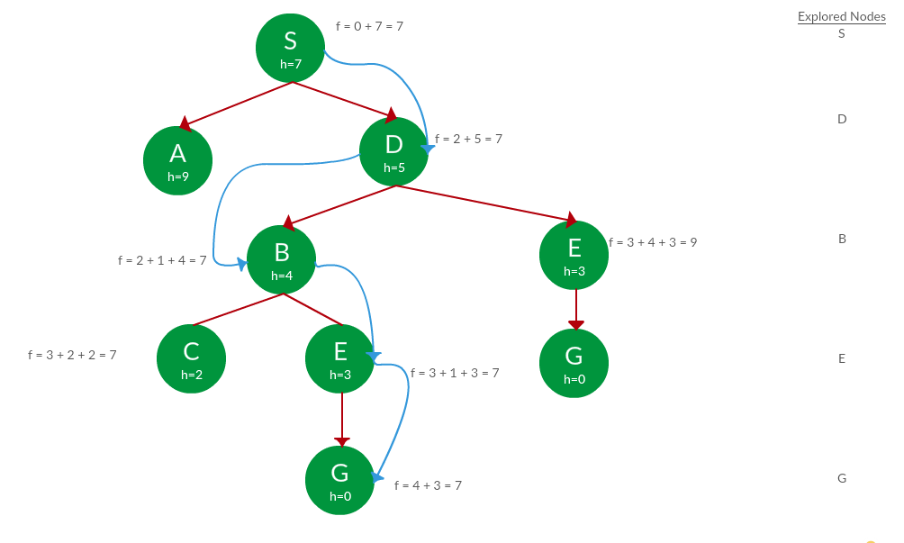 Search Algorithms in AI - GeeksforGeeks