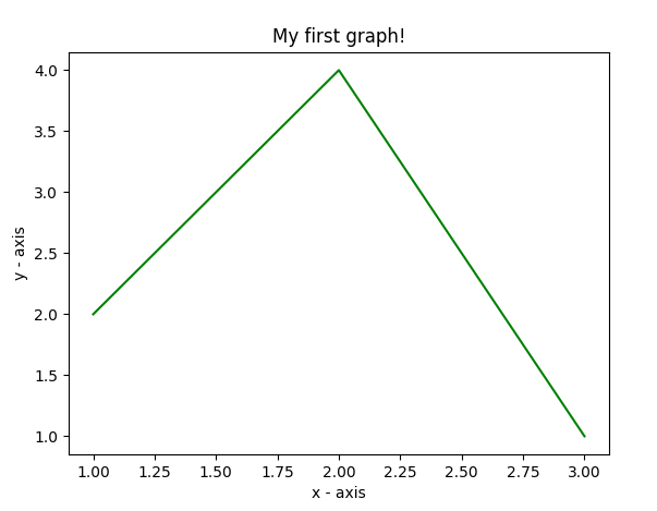 Graph Plotting in Python | Set 1 - GeeksforGeeks