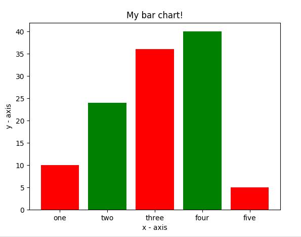 Graph Plotting in Python | Set 1 - GeeksforGeeks