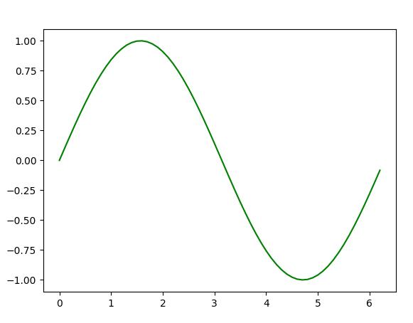 Graph Plotting in Python   Set 1 - GeeksforGeeks