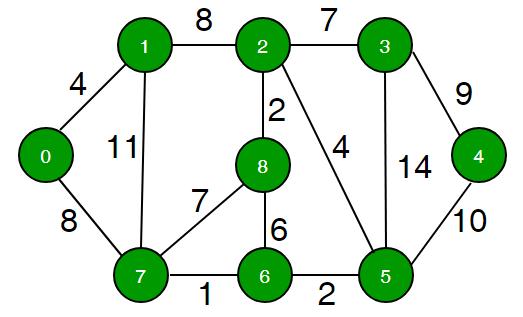 minimum_cycle