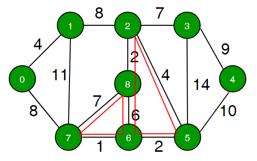 Find minimum weight cycle in an undirected graph - GeeksforGeeks