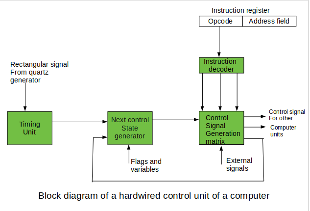 control signals for an instruction execution have to be generated not in a  single time point but during the entire time interval that corresponds to  the