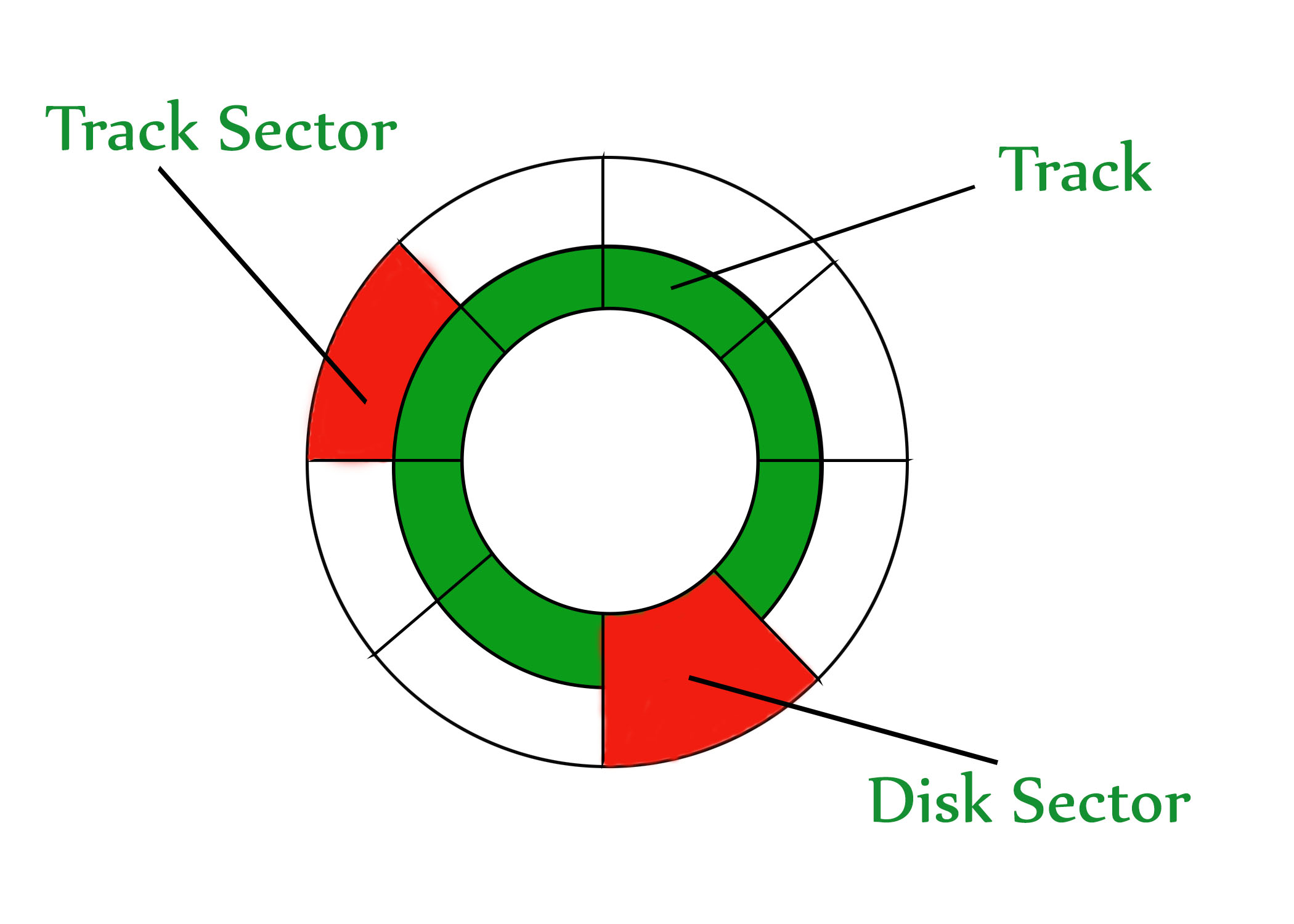operating system secondary memory hard disk drive geeksf eeks SATA Drive Diagram the disk is divided into tracks each track is further divided into sectors the point to be noted here is that outer tracks are bigger in size than the