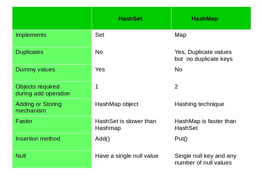 Difference between HashMap and HashSetv - GeeksforGeeks