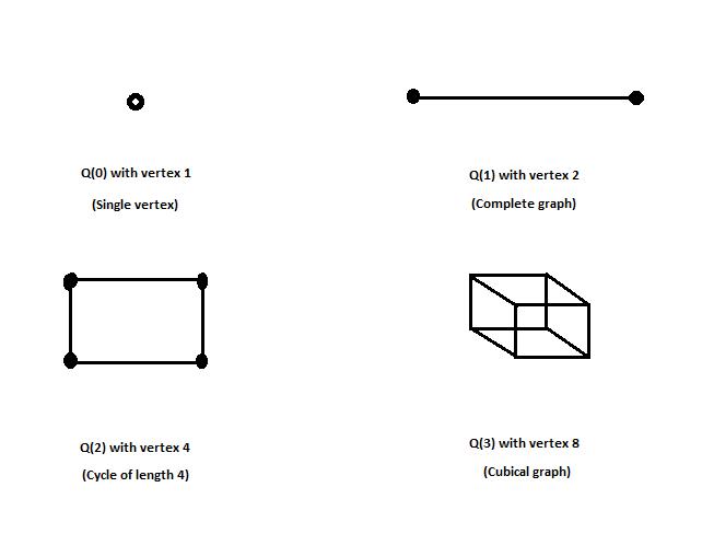 hypercube graph geeksforgeeks