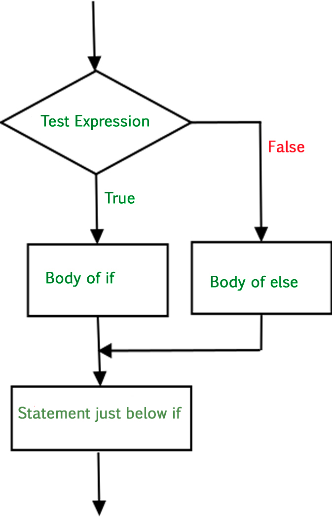 decision making in python  if   if  else  nested if  if-elif
