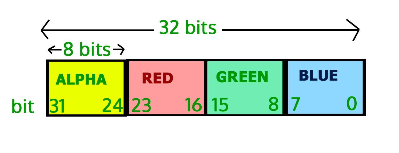 Image Processing In Java | Set 2 (Get and set Pixels