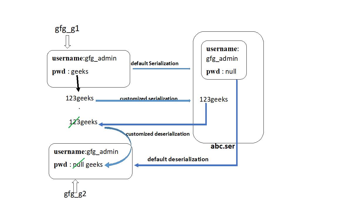 Customized Serialization and Deserialization In Java