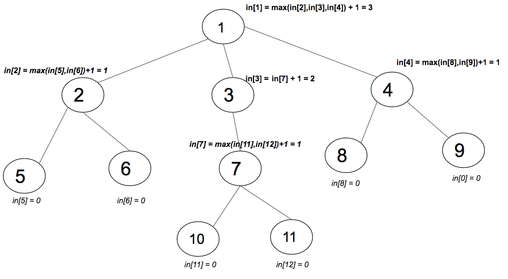 Dynamic Programming on Trees | Set 2 - GeeksforGeeks