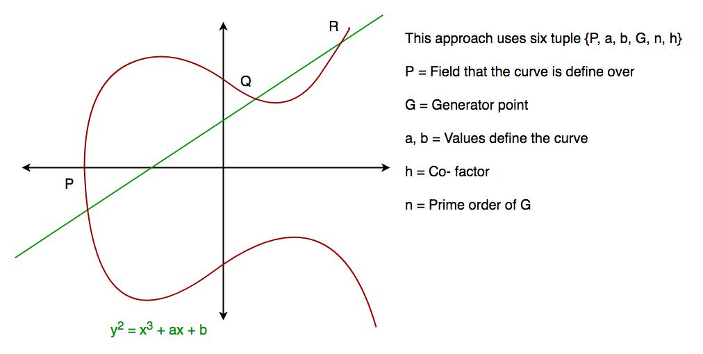 Implementation of Diffie-Hellman Algorithm - GeeksforGeeks